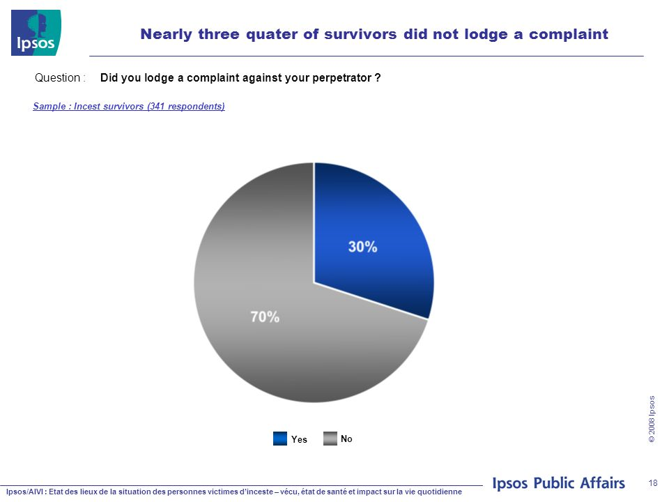 Ipsos/AIVI : Etat des lieux de la situation des personnes victimes dinceste – vécu, état de santé et impact sur la vie quotidienne © 2008 Ipsos 18 Nearly three quater of survivors did not lodge a complaint Question : Did you lodge a complaint against your perpetrator .