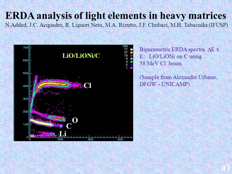 Biparametric ERDA spectra E x E: LiO/LiONi on C using 58 MeV Cl beam. (Sample from Alexandre Urbano, DFGW - UNICAMP) a) Cl O C Li LiO/LiONi/C ERDA ana