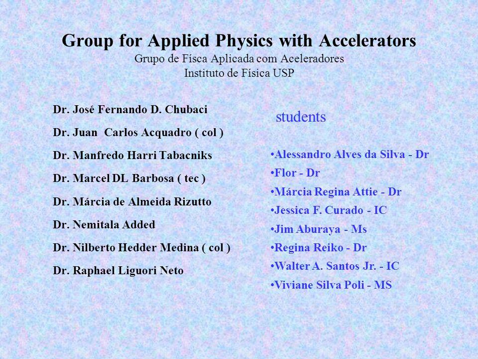 Group for Applied Physics with Accelerators Grupo de Físca Aplicada com Aceleradores Instituto de Física USP Dr. José Fernando D. Chubaci Dr. Juan Car