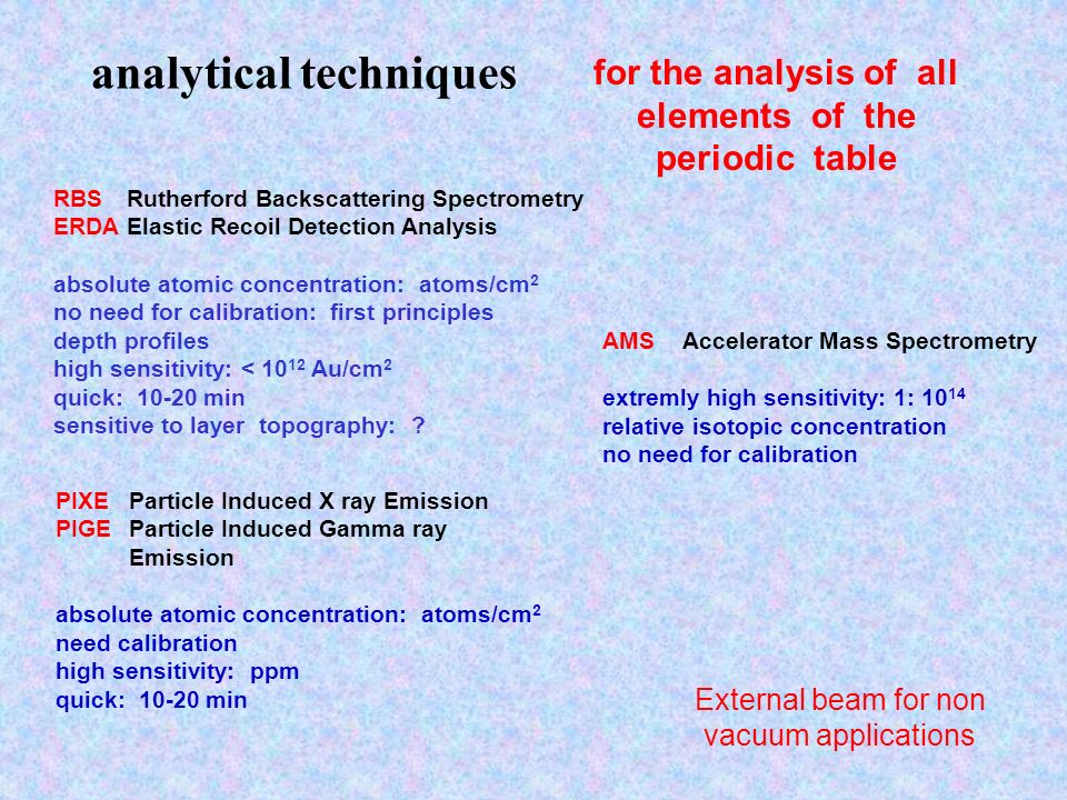 analytical techniques RBSRutherford Backscattering Spectrometry ERDAElastic Recoil Detection Analysis absolute atomic concentration: atoms/cm 2 no nee