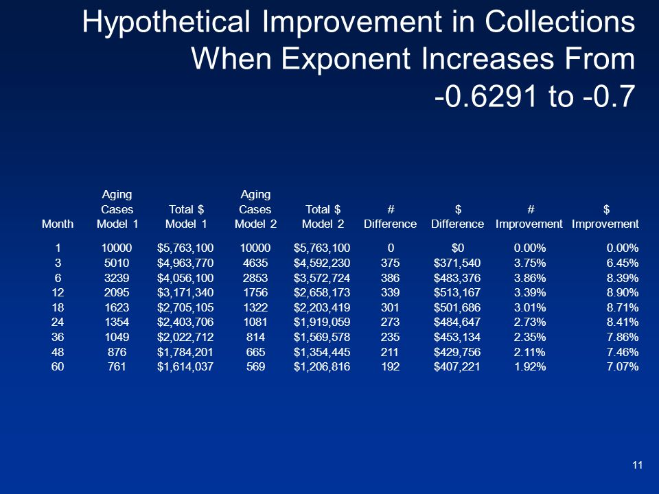 11 Hypothetical Improvement in Collections When Exponent Increases From -0.6291 to -0.7 Month Aging Cases Model 1 Total $ Model 1 Aging Cases Model 2