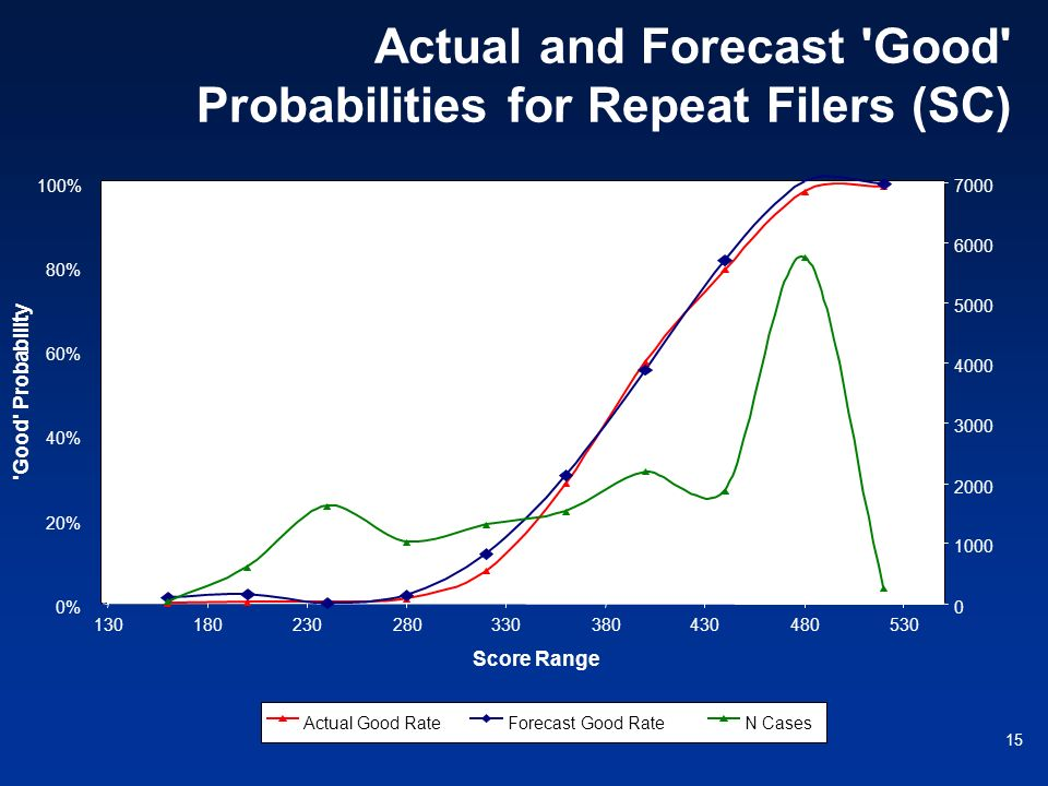 15 Actual and Forecast 'Good' Probabilities for Repeat Filers (SC)