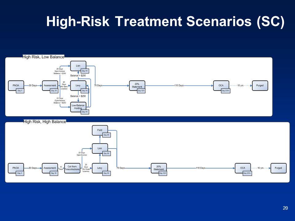 20 High-Risk Treatment Scenarios (SC)
