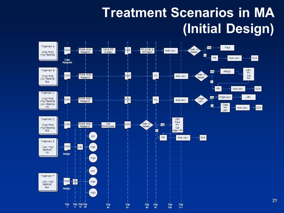 21 Treatment Scenarios in MA (Initial Design) Treatment A [Med.Risk] (High Balance) NOA Phone Auto- Research Call&RP (trustee) NOD FN&Call& RP Deem Au
