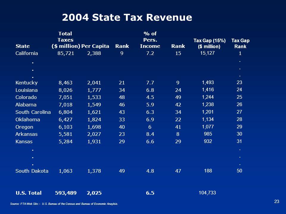 23 2004 State Tax Revenue Source: FTA Web Site :- U.S. Bureau of the Census and Bureau of Economic Anaylsis.