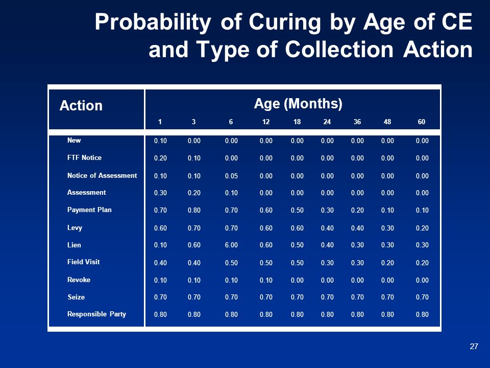 27 Probability of Curing by Age of CE and Type of Collection Action