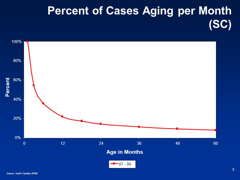 4 Percent of Cases Aging per Month (SC) y = 1.0489x -0.6291 R 2 = 0.9988 0% 20% 40% 60% 80% 100% 01224364860 Age in Months Percent 97 - 99Power (97 - 99)