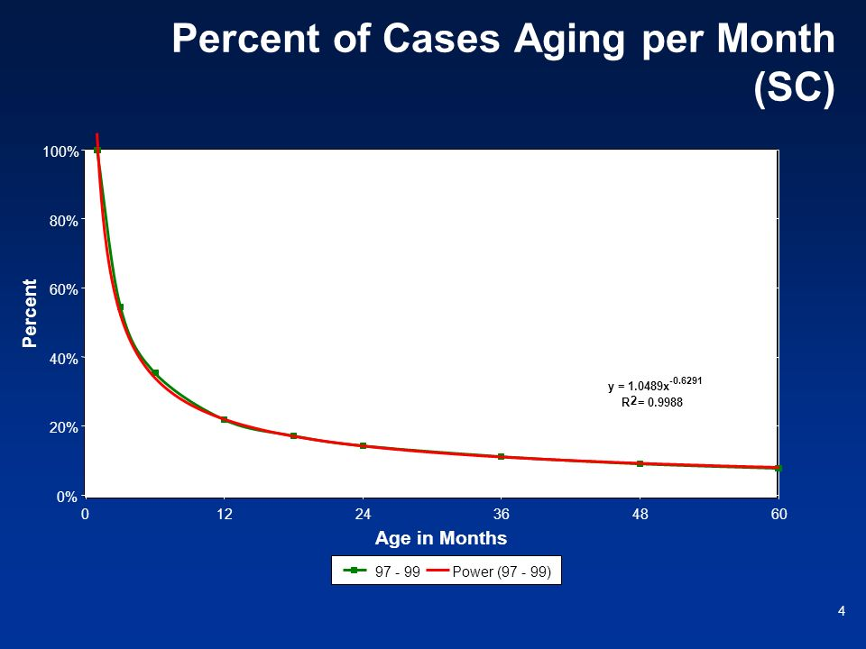 4 Percent of Cases Aging per Month (SC) y = 1.0489x -0.6291 R 2 = 0.9988 0% 20% 40% 60% 80% 100% 01224364860 Age in Months Percent 97 - 99Power (97 -