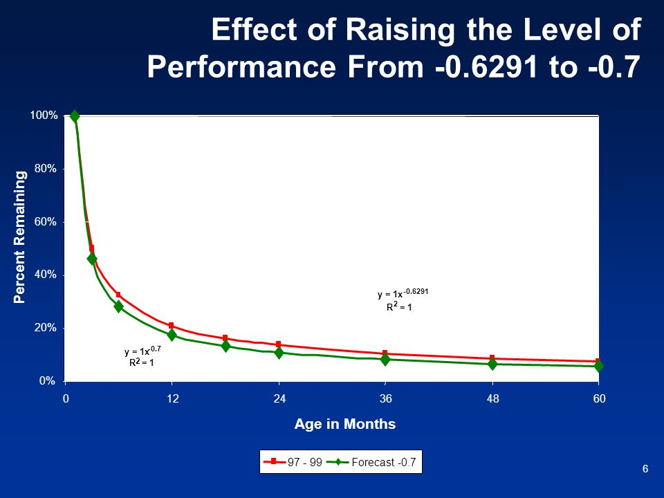6 Effect of Raising the Level of Performance From -0.6291 to -0.7 0% 20% 40% 60% 80% 100% 01224364860 Age in Months Percent Remaining 97 - 99Forecast