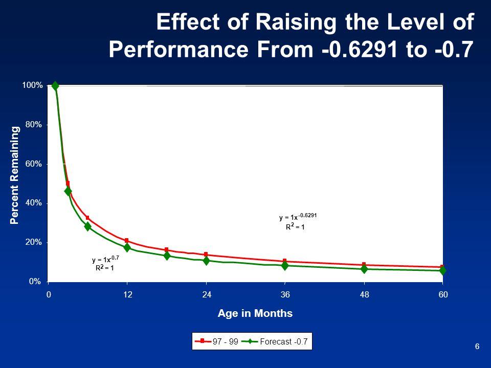 7 Average Balance by Age of Case y = 390.49Ln(x) + 529.3 R 2 = 0.9334 $0 $500 $1,000 $1,500 $2,000 $2,500 01224364860 Months Average Balance ($) Average Per CaseLog.