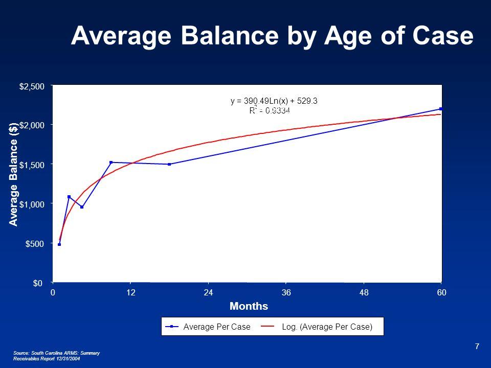 7 Average Balance by Age of Case y = 390.49Ln(x) + 529.3 R 2 = 0.9334 $0 $500 $1,000 $1,500 $2,000 $2,500 01224364860 Months Average Balance ($) Avera