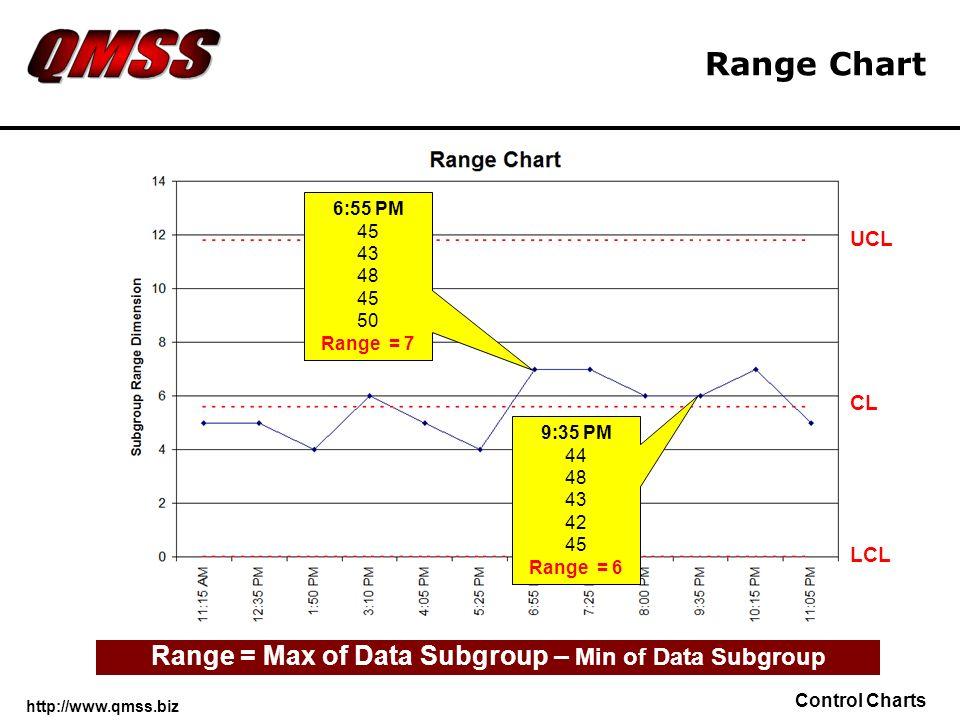 http://www.qmss.biz Control Charts Range Chart 6:55 PM 45 43 48 45 50 Range = 7 9:35 PM 44 48 43 42 45 Range = 6 LCL UCL CL Range = Max of Data Subgro