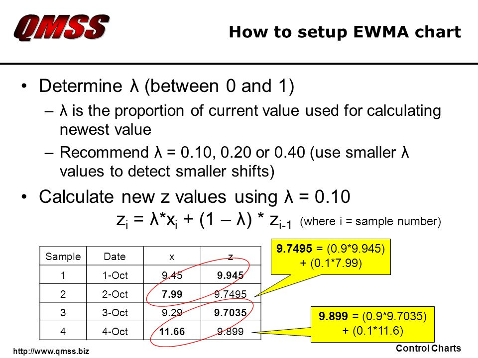 http://www.qmss.biz Control Charts How to setup EWMA chart Determine λ (between 0 and 1) –λ is the proportion of current value used for calculating ne