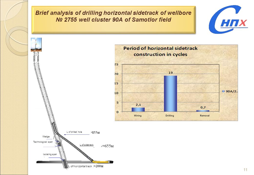 11 Brief analysis of drilling horizontal sidetrack of wellbore 2755 well cluster 90A of Samotlor field WiringDrillingRemoval L of drilled hole Wedge T