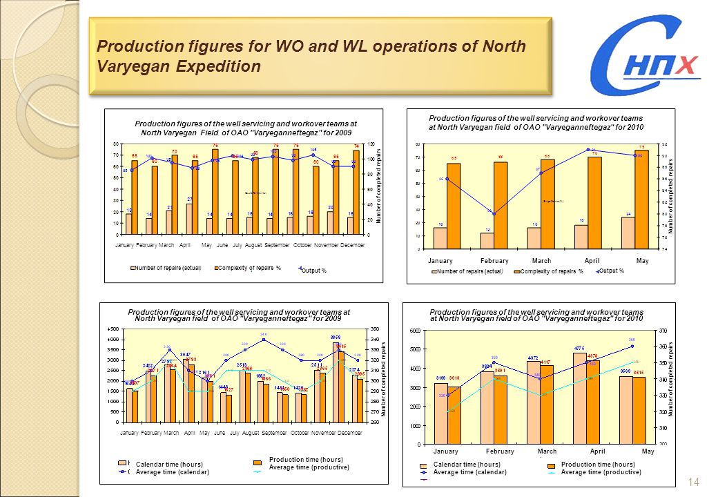 14 Production figures for WO and WL operations of North Varyegan Expedition Production figures of the well servicing and workover teams at North Varye