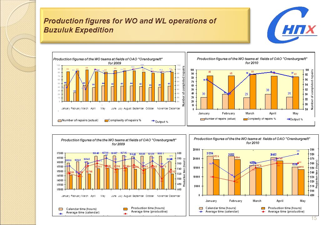 15 Production figures for WO and WL operations of Buzuluk Expedition Production figures of the WO teams at fields of OAO