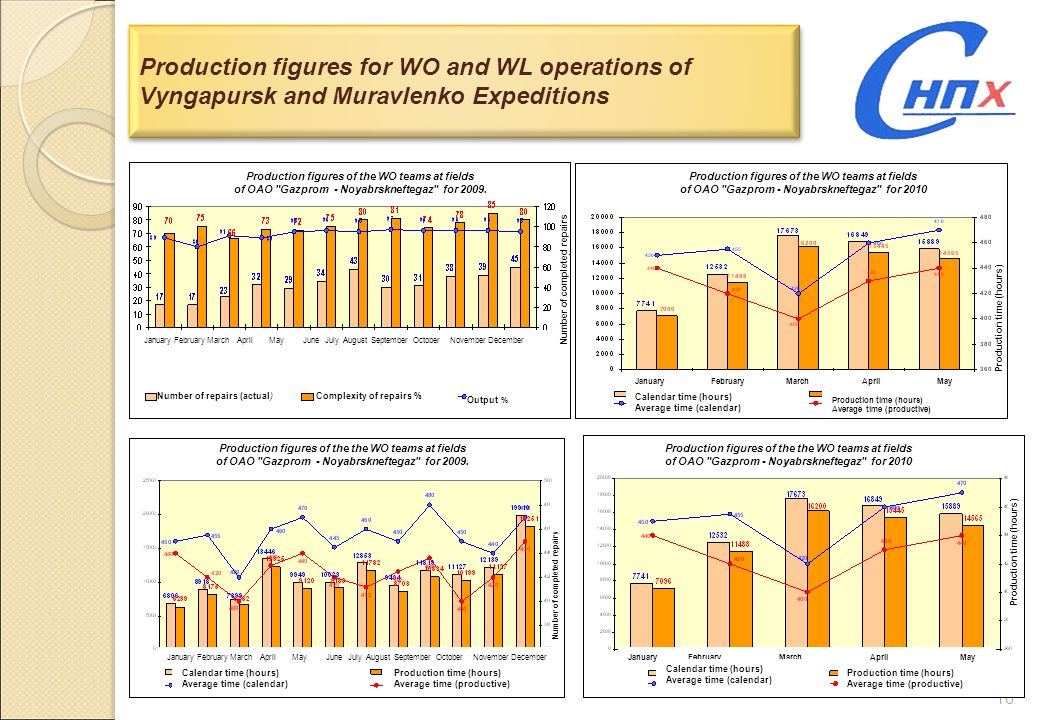 16 Production figures for WO and WL operations of Vyngapursk and Muravlenko Expeditions Production figures of the the WO teams at fields of OAO