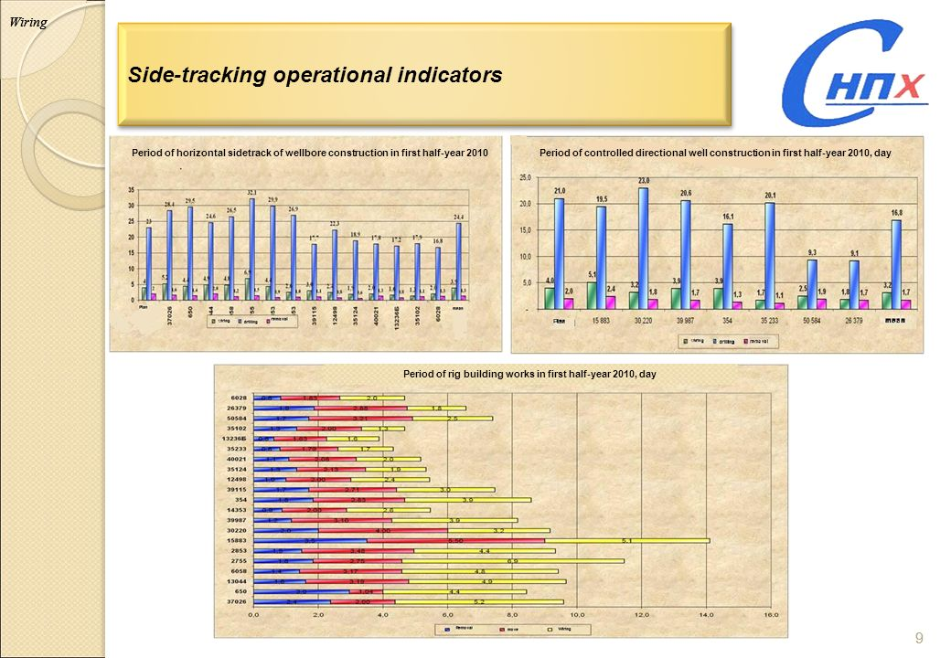 9 9 Side-tracking operational indicators Wiring Period of horizontal sidetrack of wellbore construction in first half-year 2010Period of controlled di