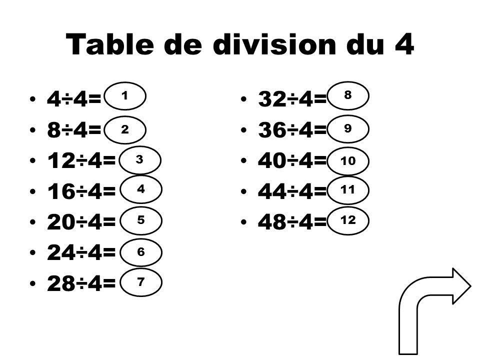Table de division du 4 4÷4= 8÷4= 12÷4= 16÷4= 20÷4= 24÷4= 28÷4= 32÷4= 36÷4= 40÷4= 44÷4= 48÷4= 1 2 3 4 5 6 7 8 9 10 11 12