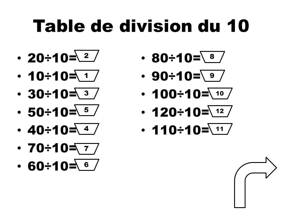 Table de division du 10 20÷10= 10÷10= 30÷10= 50÷10= 40÷10= 70÷10= 60÷10= 80÷10= 90÷10= 100÷10= 120÷10= 110÷10= 2 1 3 5 4 7 6 8 9 10 12 11