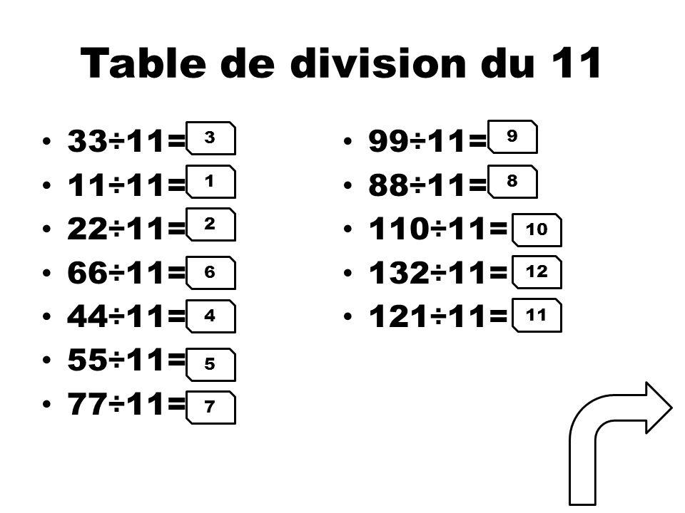 Table de division du 11 33÷11= 11÷11= 22÷11= 66÷11= 44÷11= 55÷11= 77÷11= 99÷11= 88÷11= 110÷11= 132÷11= 121÷11= 3 1 2 6 4 5 7 9 8 10 12 11