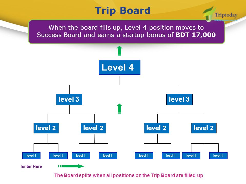 Trip Board When the board fills up, Level 4 position moves to Success Board and earns a startup bonus of BDT 17,000 Level 4 level 2 level 3 level 1 le