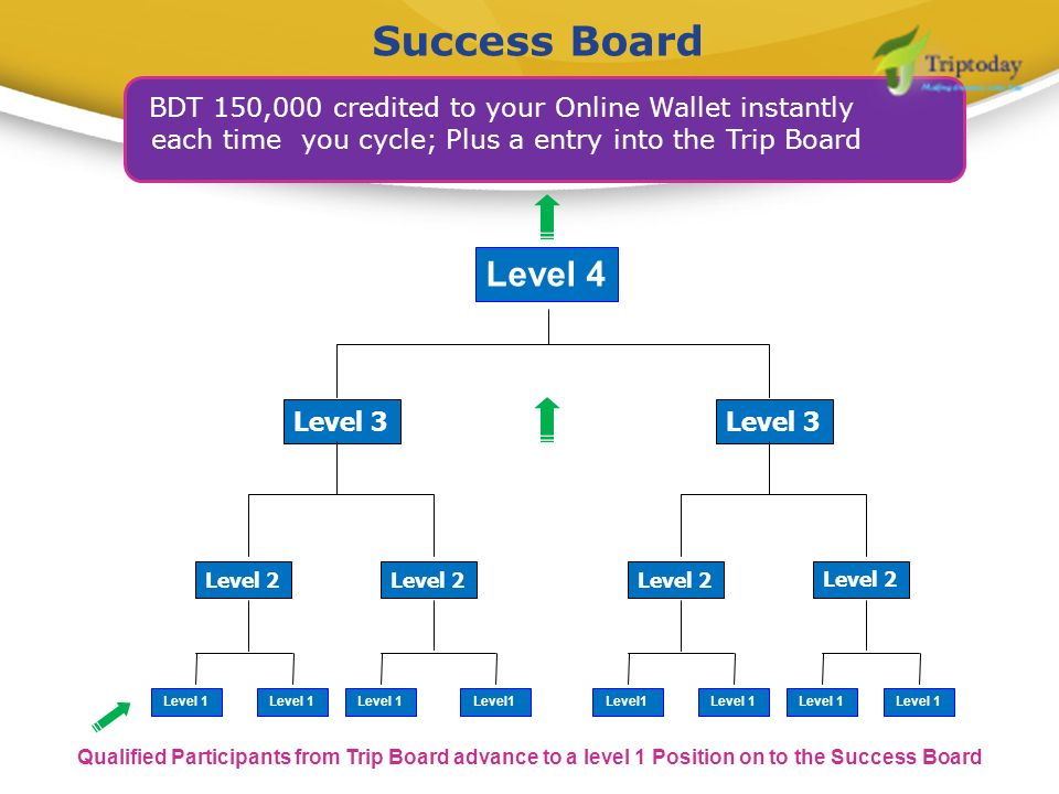 Success Board Qualified Participants from Trip Board advance to a level 1 Position on to the Success Board BDT 150,000 credited to your Online Wallet