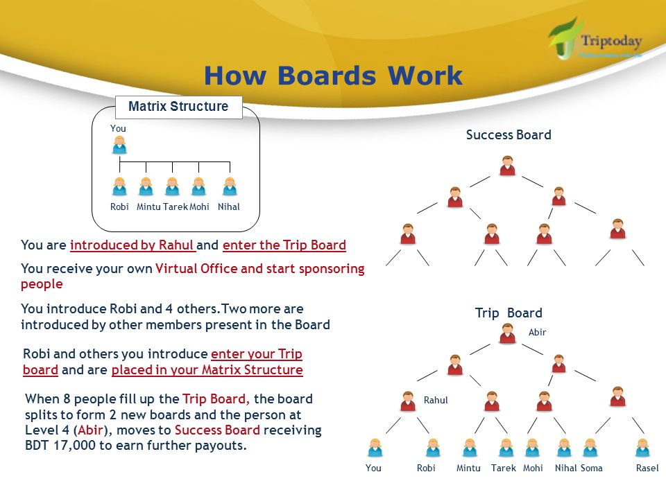 How Boards Work Success Board Trip Board YouRobiMintuTarekMohiNihalSomaRasel Abir Rahul You are introduced by Rahul and enter the Trip Board You recei