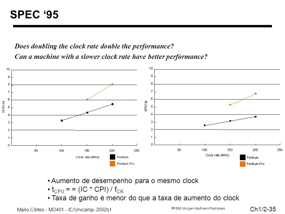 Mario Côrtes - MO401 - IC/Unicamp- 2002s1 Ch1/2-35 1998 Morgan Kaufmann Publishers SPEC 95 Does doubling the clock rate double the performance? Can a
