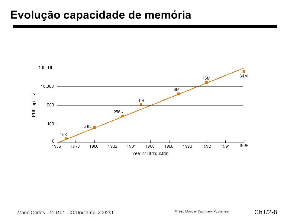 Mario Côrtes - MO401 - IC/Unicamp- 2002s1 Ch1/2-8 1998 Morgan Kaufmann Publishers Evolução capacidade de memória