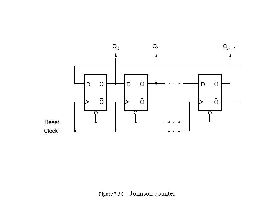Figure 7.30 Johnson counter D Q Q Clock D Q Q D Q Q Q 0 Q 1 Q n1– Reset