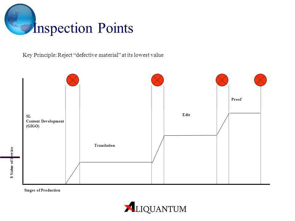 Inspection Points Key Principle: Reject defective material at its lowest value Proof Edit Translation SL Content Development (GIGO) $ Value of Service