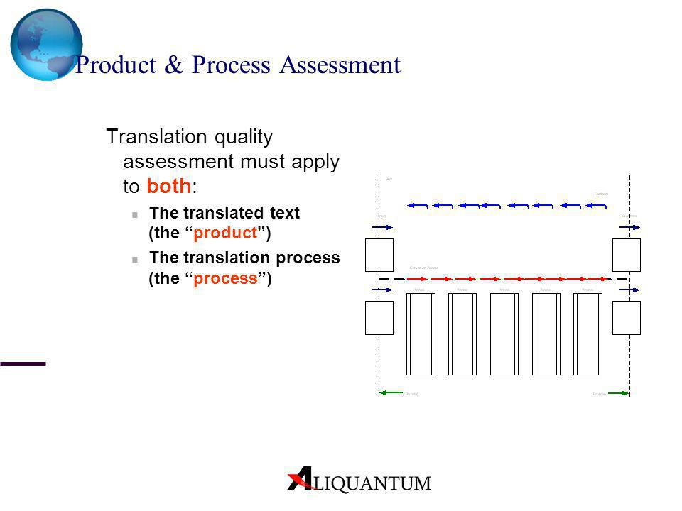 Product & Process Assessment Translation quality assessment must apply to both: The translated text (the product) The translation process (the process