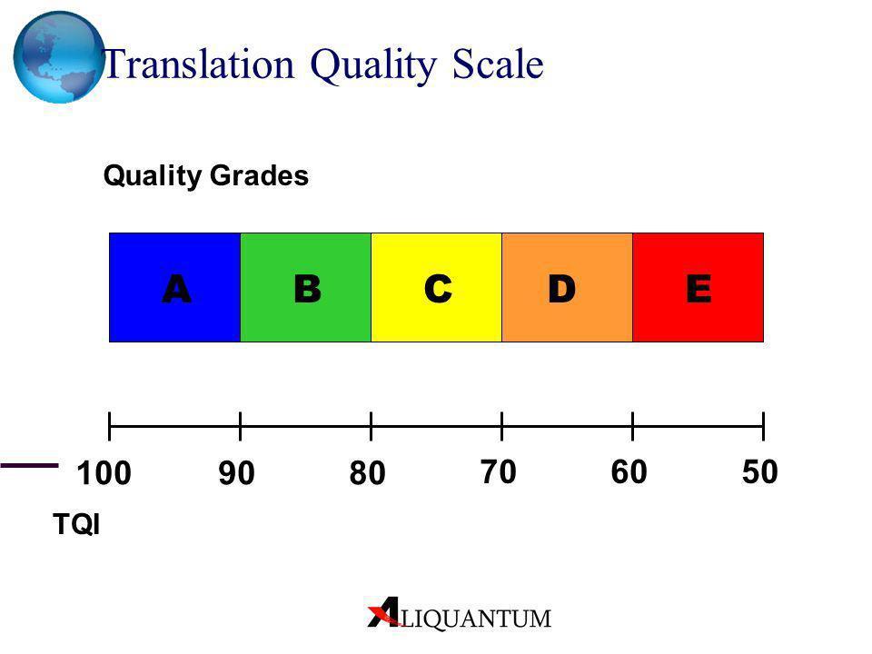 AEDCB Translation Quality Scale Quality Grades 90 6070 80 50 100 TQI