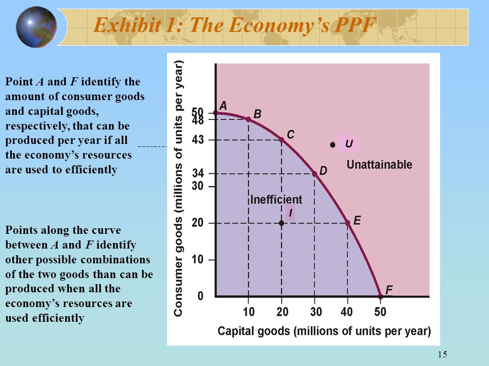 15 Exhibit 1: The Economys PPF Point A and F identify the amount of consumer goods and capital goods, respectively, that can be produced per year if a