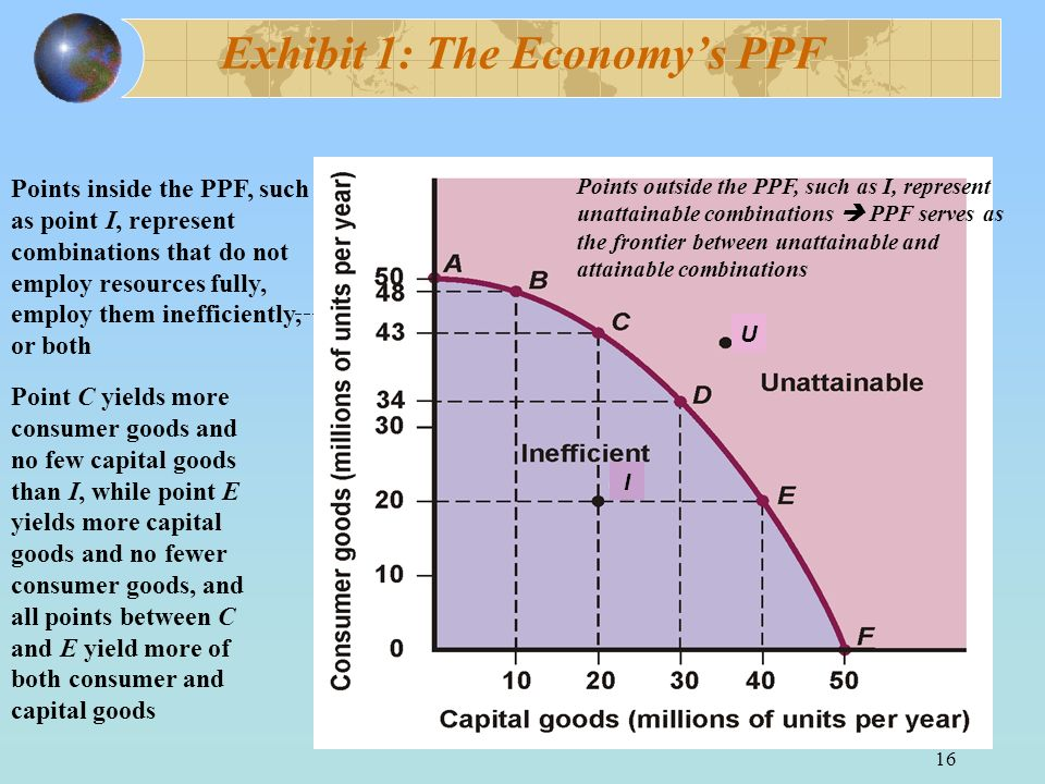 16 Exhibit 1: The Economys PPF Points inside the PPF, such as point I, represent combinations that do not employ resources fully, employ them ineffici