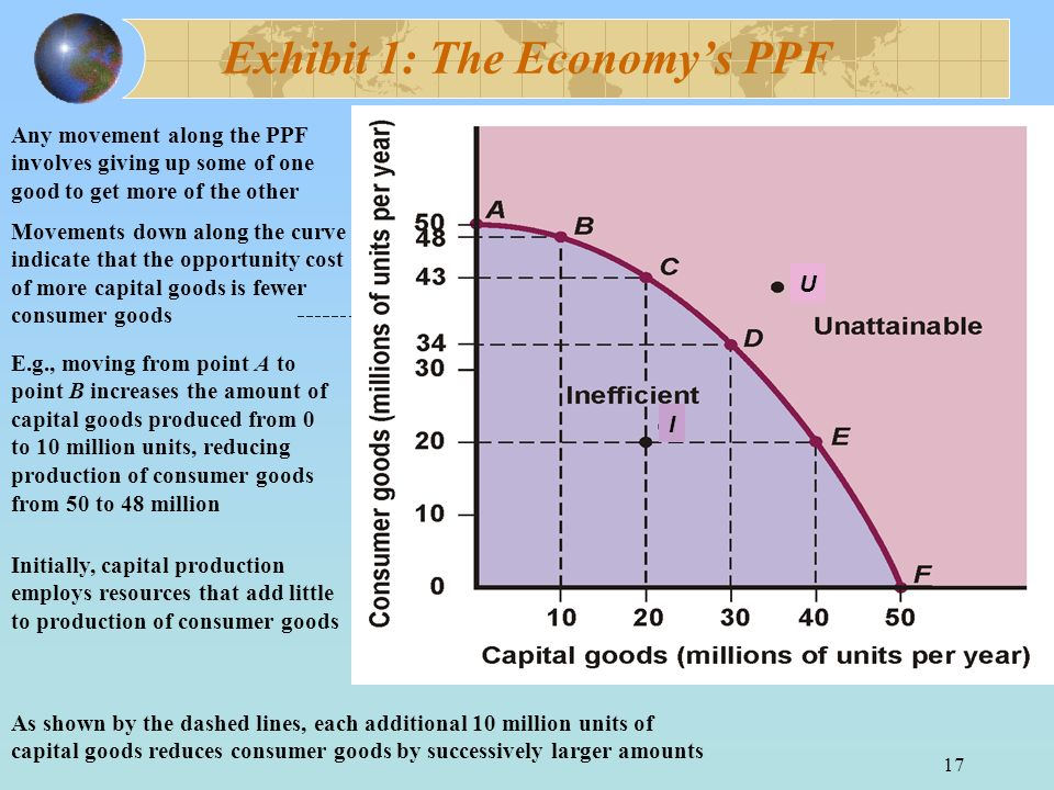 17 Exhibit 1: The Economys PPF Any movement along the PPF involves giving up some of one good to get more of the other Movements down along the curve