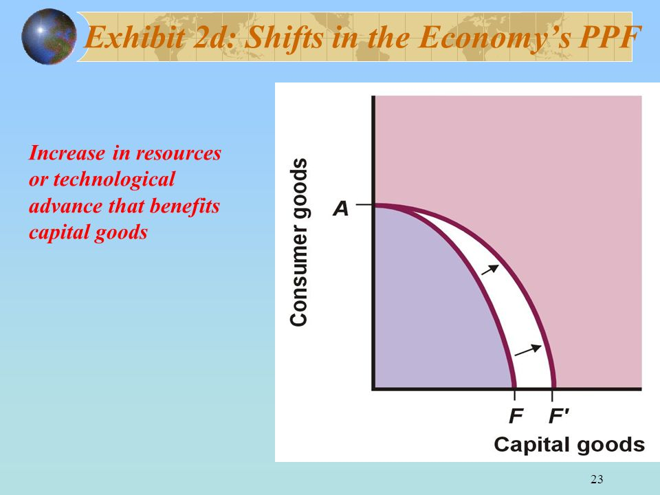 23 Exhibit 2d: Shifts in the Economys PPF Increase in resources or technological advance that benefits capital goods