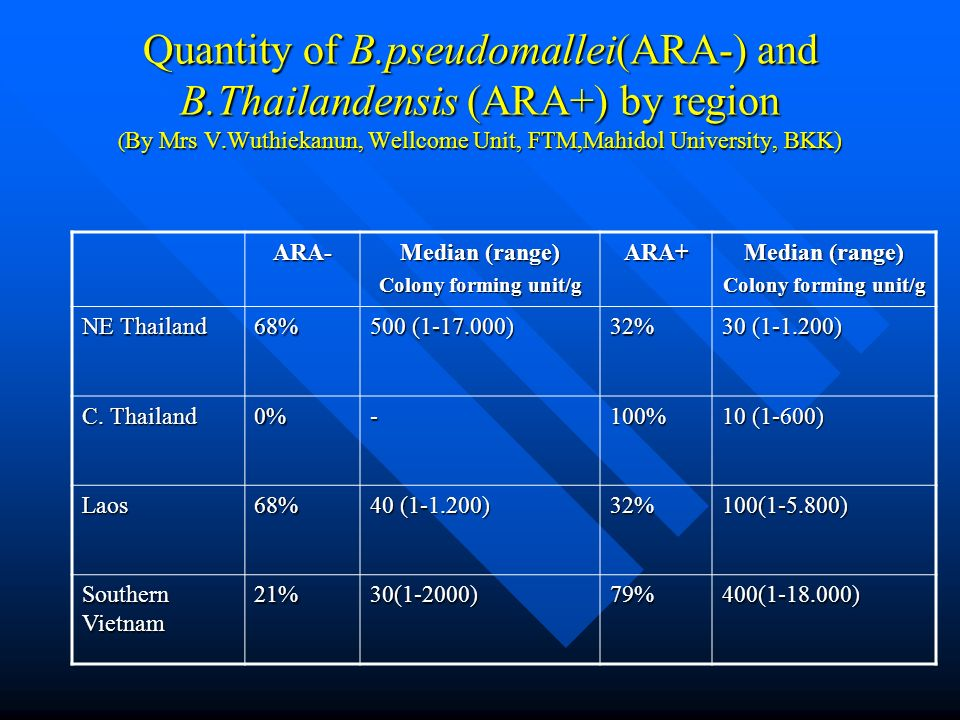 Quantity of B.pseudomallei(ARA-) and B.Thailandensis (ARA+) by region ( By Mrs V.Wuthiekanun, Wellcome Unit, FTM,Mahidol University, BKK) ARA- Median