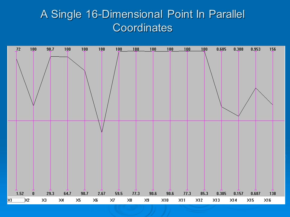 A Single 16-Dimensional Point In Parallel Coordinates