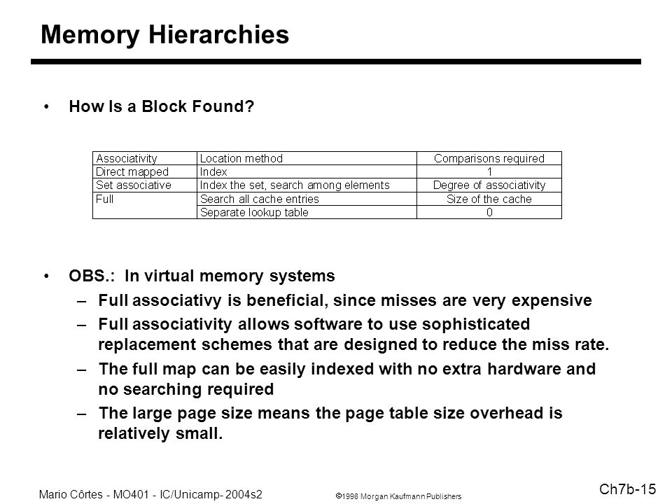 1998 Morgan Kaufmann Publishers Mario Côrtes - MO401 - IC/Unicamp- 2004s2 Ch7b-15 Memory Hierarchies How Is a Block Found.