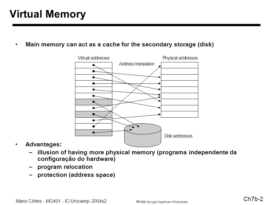 1998 Morgan Kaufmann Publishers Mario Côrtes - MO401 - IC/Unicamp- 2004s2 Ch7b-2 Virtual Memory Main memory can act as a cache for the secondary stora