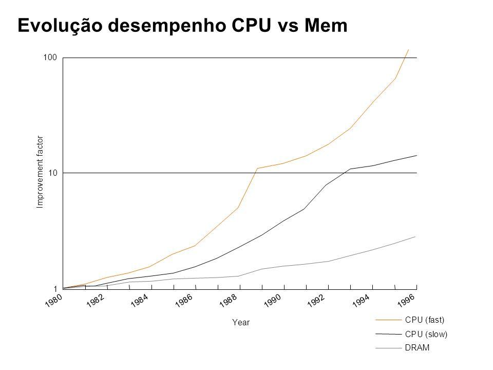 Evolução desempenho CPU vs Mem I m p r o v e m e n t f a c t o r 1 10 100 1 9 8 0 1 9 8 2 1 9 8 4 1 9 8 6 Year 1 9 8 8 1 9 9 0 1 9 9 2 1 9 9 4 1 9 9 6 CPU (fast) CPU (slow) DRAM