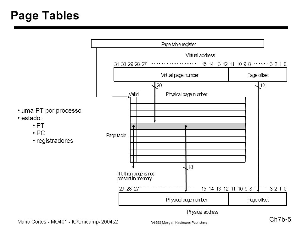 1998 Morgan Kaufmann Publishers Mario Côrtes - MO401 - IC/Unicamp- 2004s2 Ch7b-5 Page Tables uma PT por processo estado: PT PC registradores