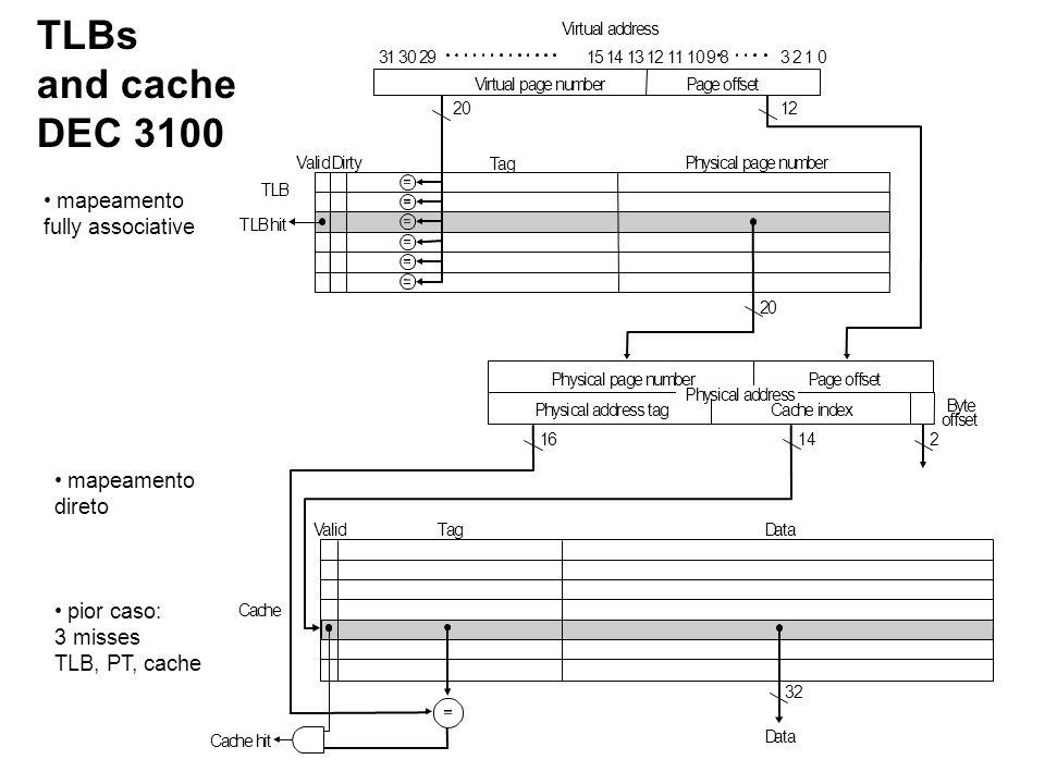 TLBs and cache DEC 3100 mapeamento fully associative mapeamento direto pior caso: 3 misses TLB, PT, cache