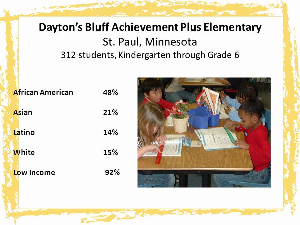 Daytons Bluff Achievement Plus Elementary St. Paul, Minnesota 312 students, Kindergarten through Grade 6 African American48% Asian21% Latino14% White1