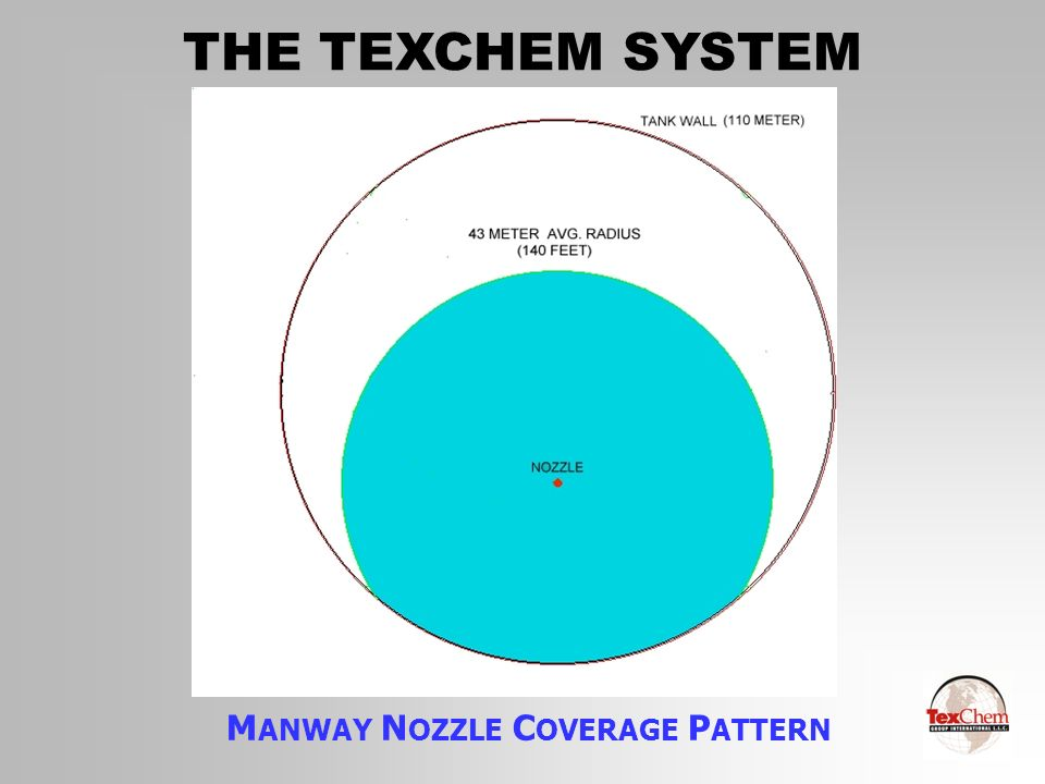 THE TEXCHEM SYSTEM M ANWAY N OZZLE C OVERAGE P ATTERN
