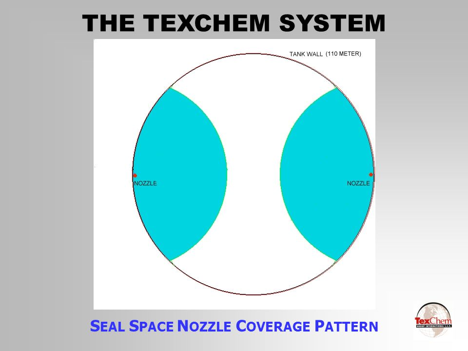 THE TEXCHEM SYSTEM S PRAY N OZZLE C OVERAGE P ATTERNS