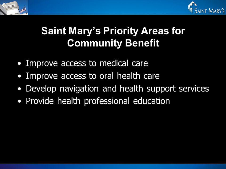 Saint Marys Priority Areas for Community Benefit Improve access to medical care Improve access to oral health care Develop navigation and health suppo