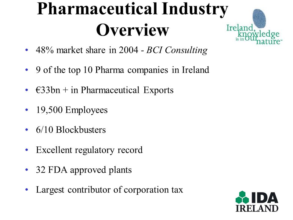 Pharmaceutical Industry Overview 48% market share in 2004 - BCI Consulting 9 of the top 10 Pharma companies in Ireland 33bn + in Pharmaceutical Export